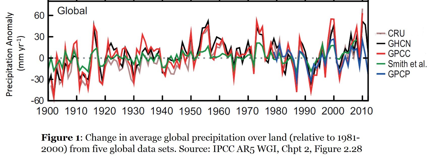 Figure1-Global-Precip_Trend
